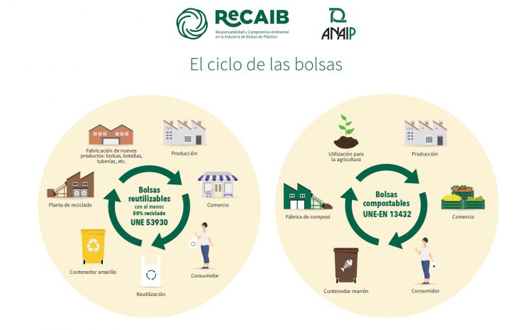 ReCAIB – Plataforma comprometida con la sostenibilidad